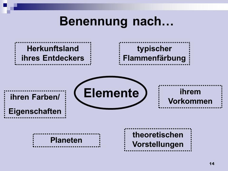 14 Benennung nach… Elemente typischer Flammenfärbung ihrem Vorkommen theoretischen Vorstellungen Planeten ihren Farben/ Eigenschaften Herkunftsland ih