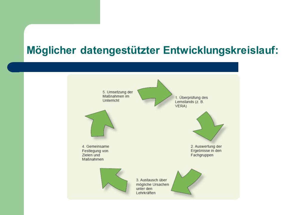 Möglicher datengestützter Entwicklungskreislauf: