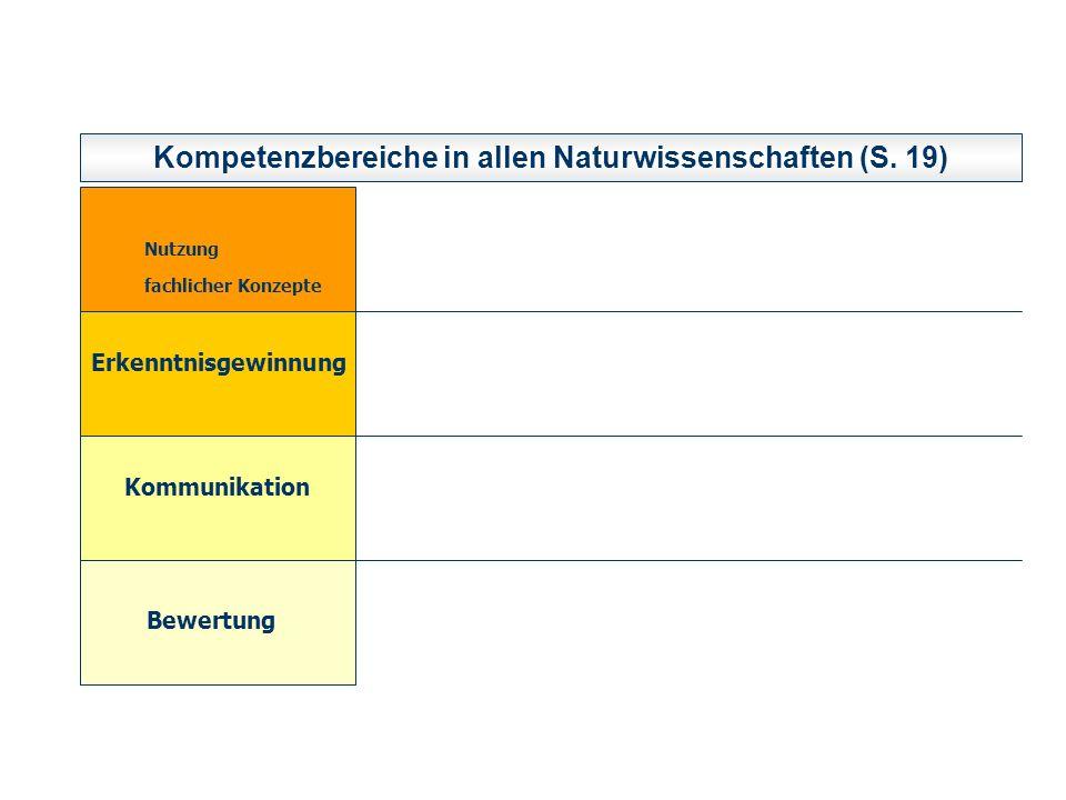 Kompetenzbereiche in allen Naturwissenschaften (S. 19) Nutzung fachlicher Konzepte Erkenntnisgewinnung Kommunikation Bewertung