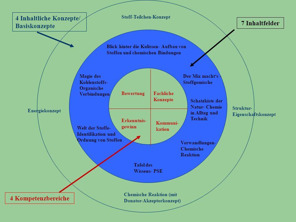 Bewertung Kommuni- kation Erkenntnis- gewinn Fachliche Konzepte 7 Inhaltfelder 4 Inhaltliche Konzepte/ Basiskonzepte 4 Kompetenzbereiche Struktur- Eig