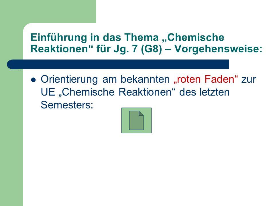 Einführung in das Thema Chemische Reaktionen für Jg. 7 (G8) – Vorgehensweise: Orientierung am bekannten roten Faden zur UE Chemische Reaktionen des le