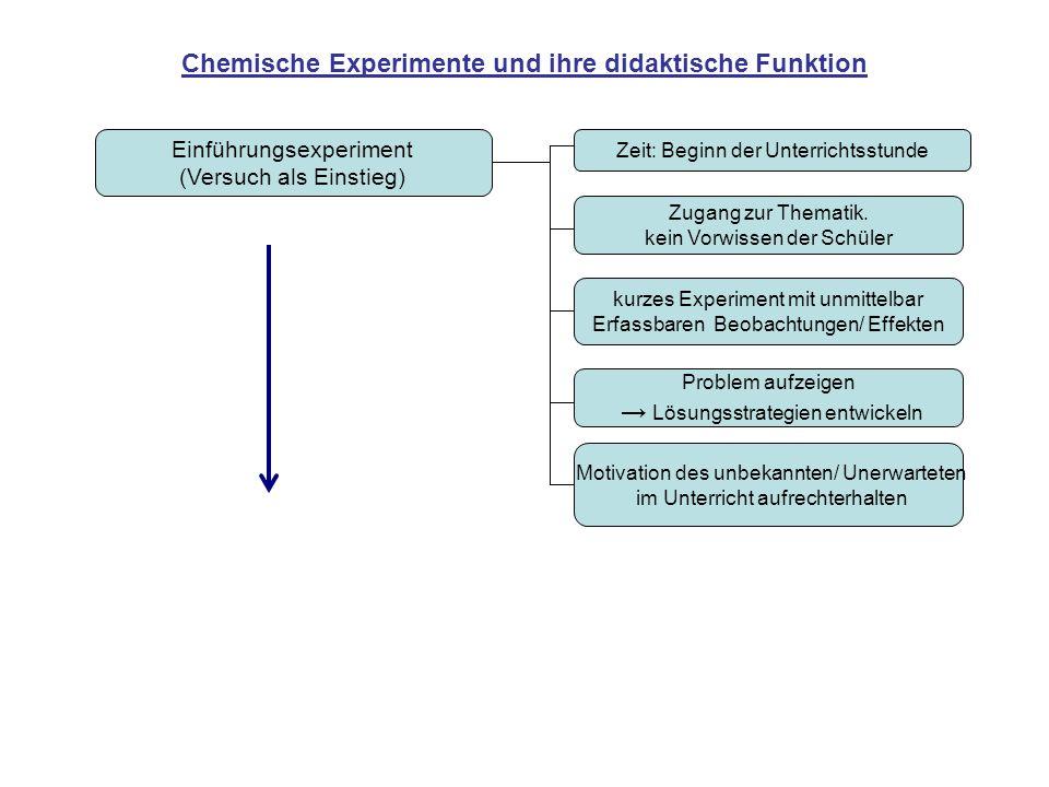 Chemische Experimente und ihre didaktische Funktion Einführungsexperiment (Versuch als Einstieg) Zeit: Beginn der Unterrichtsstunde Zugang zur Themati