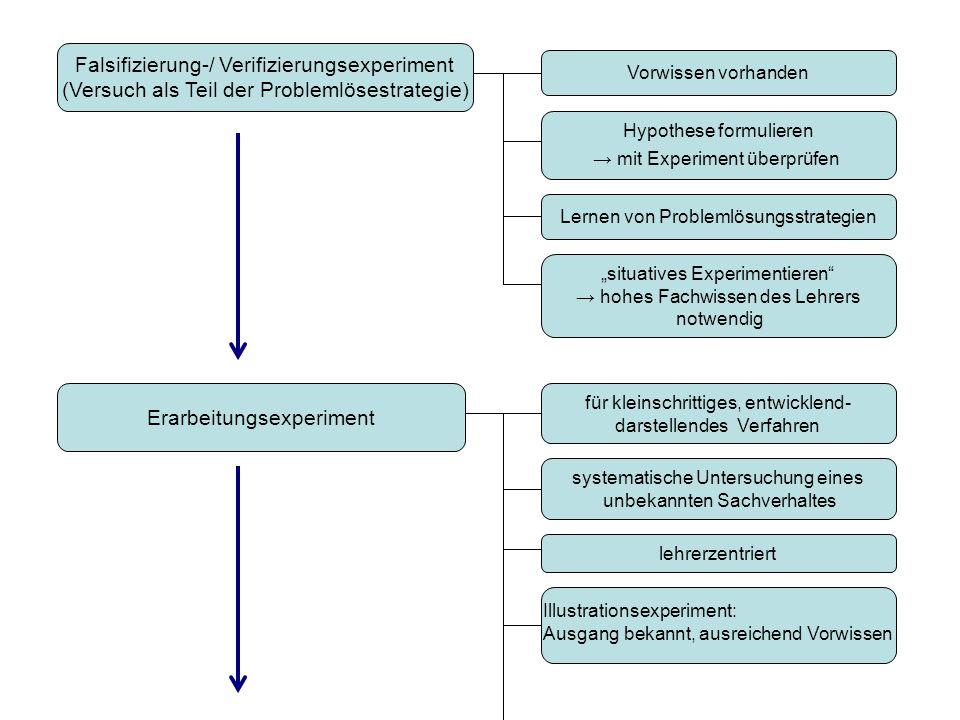 Falsifizierung-/ Verifizierungsexperiment (Versuch als Teil der Problemlösestrategie) Hypothese formulieren mit Experiment überprüfen Lernen von Probl