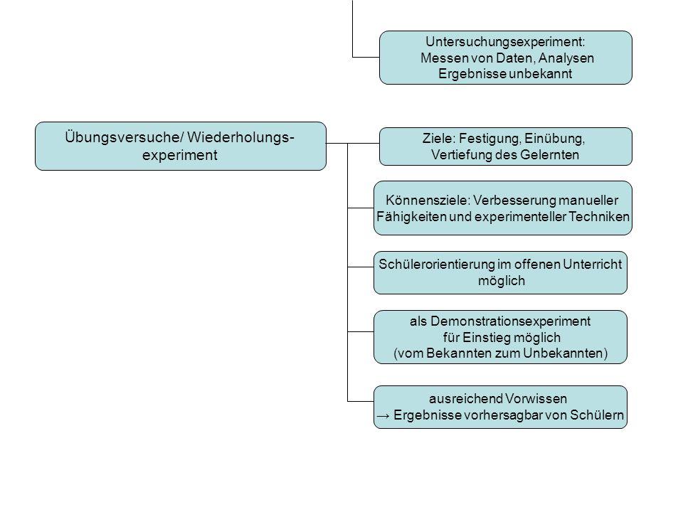 Untersuchungsexperiment: Messen von Daten, Analysen Ergebnisse unbekannt Übungsversuche/ Wiederholungs- experiment als Demonstrationsexperiment für Ei