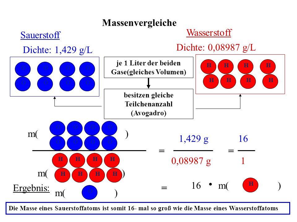 Massenvergleiche Sauerstoff Wasserstoff Dichte: 1,429 g/L je 1 Liter der beiden Gase(gleiches Volumen) Dichte: 0,08987 g/L H H H H H H H H O O O O O O O OO O O O O O O O O H H H H H H H H besitzen gleiche Teilchenanzahl (Avogadro) m( ) Ergebnis: m( ) = 1,429 g 1 = = 0,08987 g 16 m() H 16 Die Masse eines Sauerstoffatoms ist somit 16- mal so groß wie die Masse eines Wasserstoffatoms.
