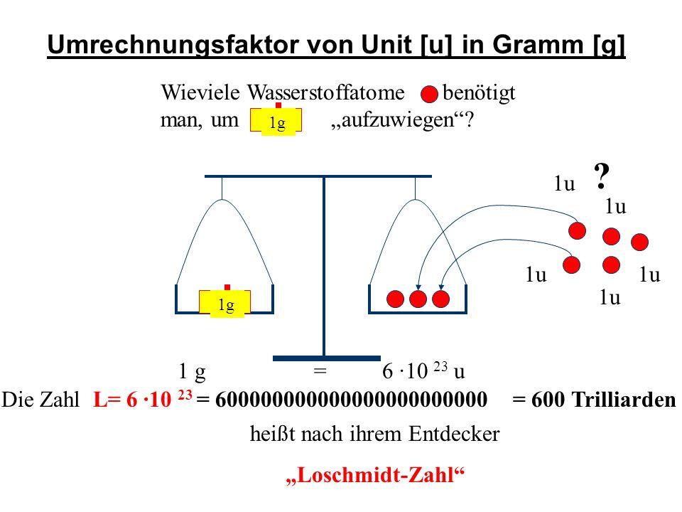 Umrechnungsfaktor von Unit [u] in Gramm [g] Wieviele Wasserstoffatome benötigt man, um aufzuwiegen? 1g ? 1 g=6 ·10 23 u Die Zahl L= 6 ·10 23 = 6000000