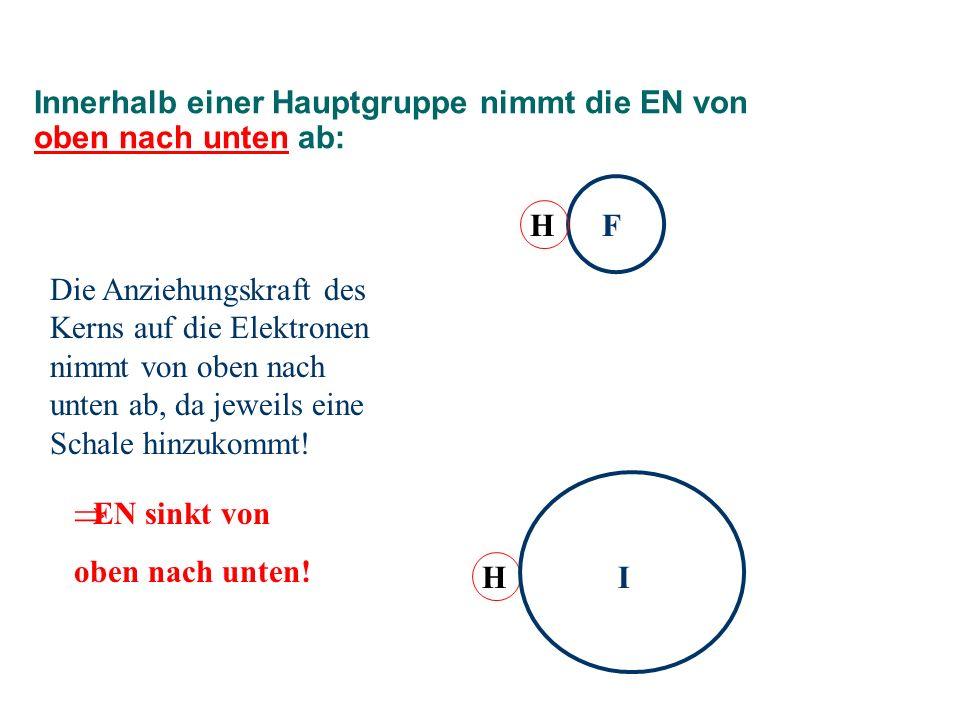 Innerhalb einer Hauptgruppe nimmt die EN von oben nach unten ab: HF H I Die Anziehungskraft des Kerns auf die Elektronen nimmt von oben nach unten ab, da jeweils eine Schale hinzukommt.