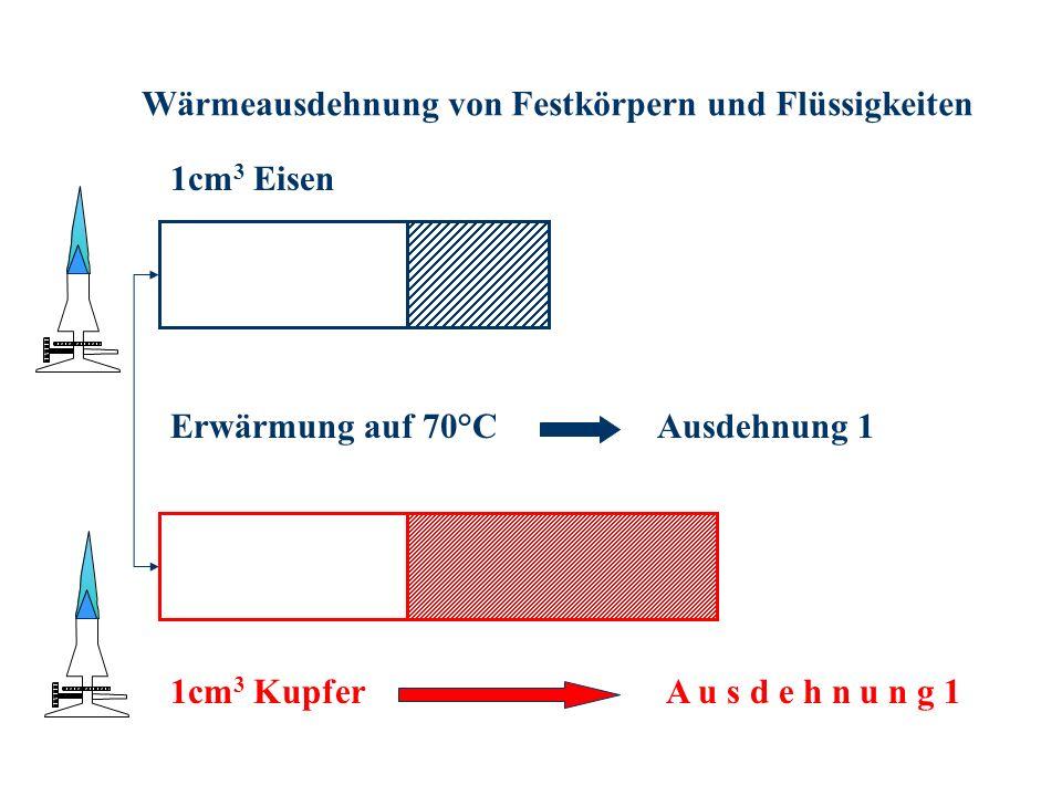Wärmeausdehnung von Festkörpern und Flüssigkeiten 1cm 3 Eisen 1cm 3 Kupfer Erwärmung auf 70°CAusdehnung 1
