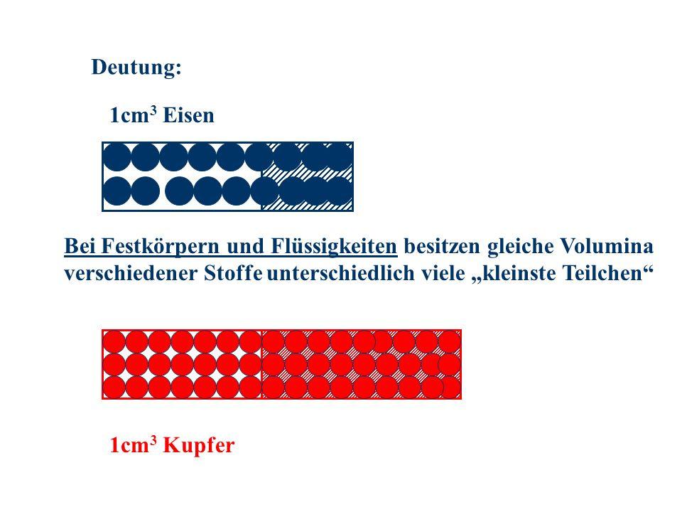 Deutung: 1cm 3 Eisen 1cm 3 Kupfer Bei Festkörpern und Flüssigkeiten besitzen gleiche Volumina verschiedener Stoffe unterschiedlich viele kleinste Teil