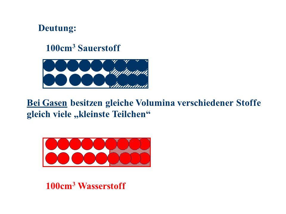 Deutung: 100cm 3 Sauerstoff 100cm 3 Wasserstoff Bei Gasen besitzen gleiche Volumina verschiedener Stoffe gleich viele kleinste Teilchen