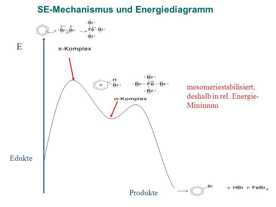 SE-Mechanismus und Energiediagramm E Edukte Produkte mesomeriestabilisiert, deshalb in rel. Energie- Minimum