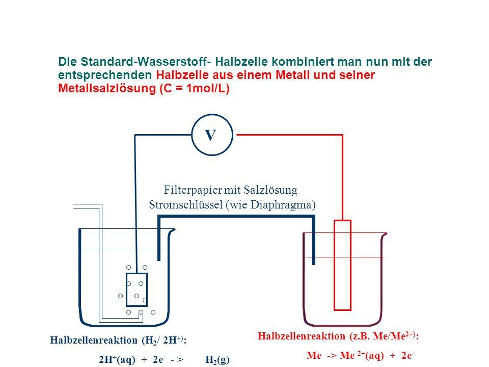 Potenziale von Halbzellen, bei welchen Elektronen frei werden, wenn sie mit der Standard – Wasserstoff- Elektrode kombiniert werden, erhalten ein negatives Vorzeichen: z.B.: Mg/Mg 2+: - Pol: Mg(s) -> Mg 2+ (aq) + 2e - + Pol: 2H + (aq) + 2e - -> H 2 (g) U 0 H = - 2,34V (Standard- Elektrodenpotenzial Mg/Mg 2+ ) Solche Halbzellen wirken auf das System H 2 /2H + reduzierend