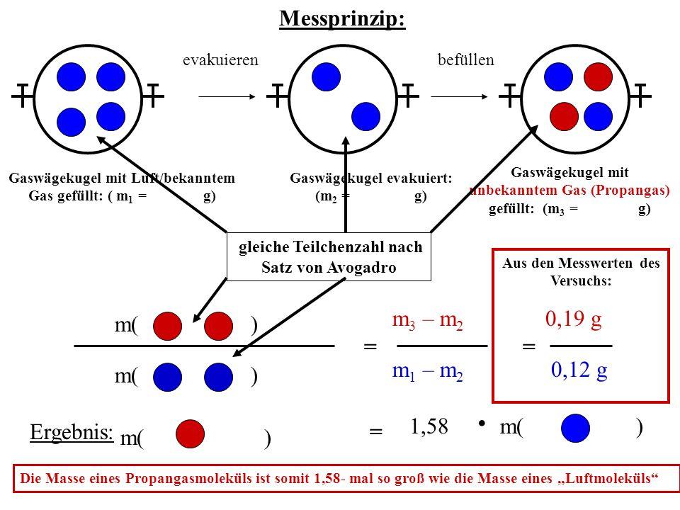 Messprinzip: gleiche Teilchenzahl nach Satz von Avogadro Ergebnis: = m 3 – m 2 0,12 g = = m 1 – m 2 0,19 g m()1,58 Die Masse eines Propangasmoleküls ist somit 1,58- mal so groß wie die Masse eines Luftmoleküls.