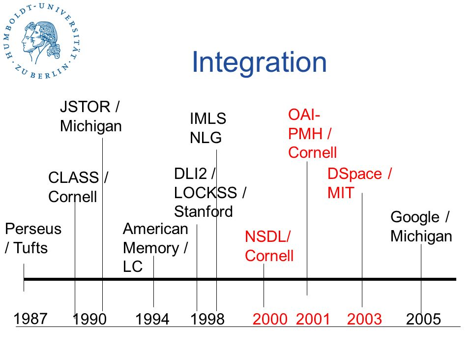 Massenprojekt Perseus / Tufts JSTOR / Michigan 1987 1990 CLASS / Cornell American Memory / LC DLI2 / LOCKSS / Stanford NSDL/ Cornell DSpace / MIT Google / Michigan IMLS NLG OAI- PMH / Cornell 200519981994200020032001