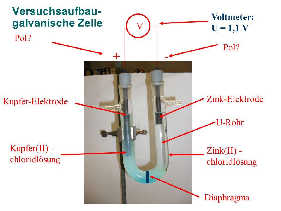Versuchsaufbau- galvanische Zelle + Zink(II) - chloridlösung Zink-Elektrode U-Rohr Kupfer-Elektrode Kupfer(II) - chloridlösung V - Voltmeter: U = 1,1 V Pol.