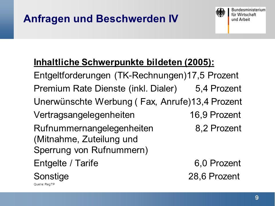 9 Inhaltliche Schwerpunkte bildeten (2005): Entgeltforderungen (TK-Rechnungen)17,5 Prozent Premium Rate Dienste (inkl.