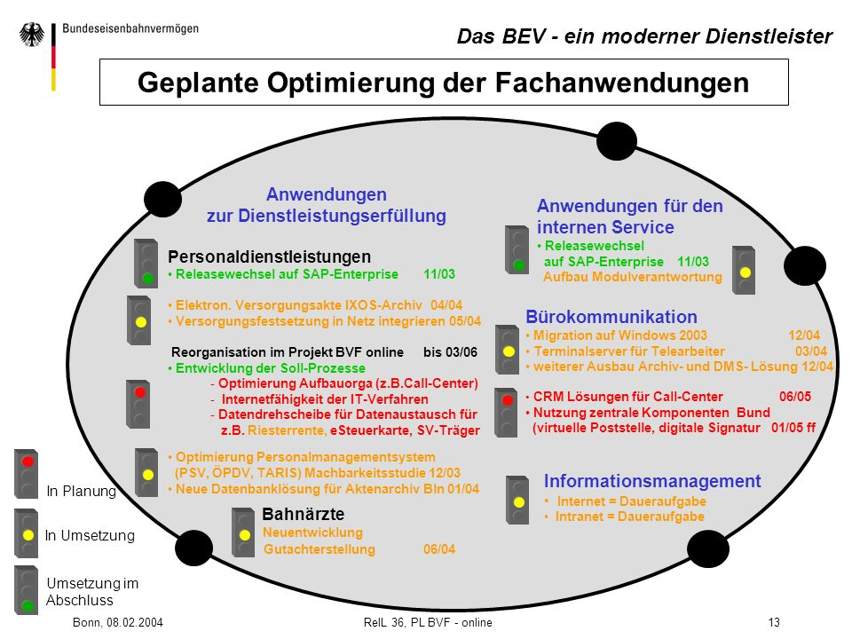 Bonn, 08.02.2004 RelL 36, PL BVF - online13 Informationsmanagement Internet = Daueraufgabe Intranet = Daueraufgabe Anwendungen zur Dienstleistungserfü