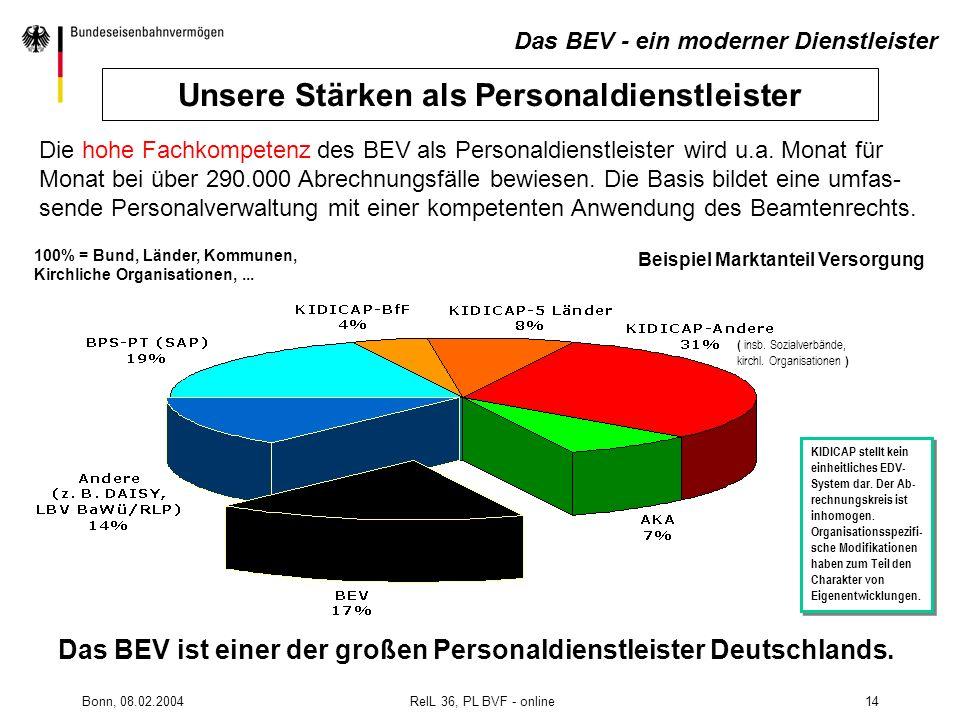 Bonn, 08.02.2004 RelL 36, PL BVF - online14 Die hohe Fachkompetenz des BEV als Personaldienstleister wird u.a. Monat für Monat bei über 290.000 Abrech