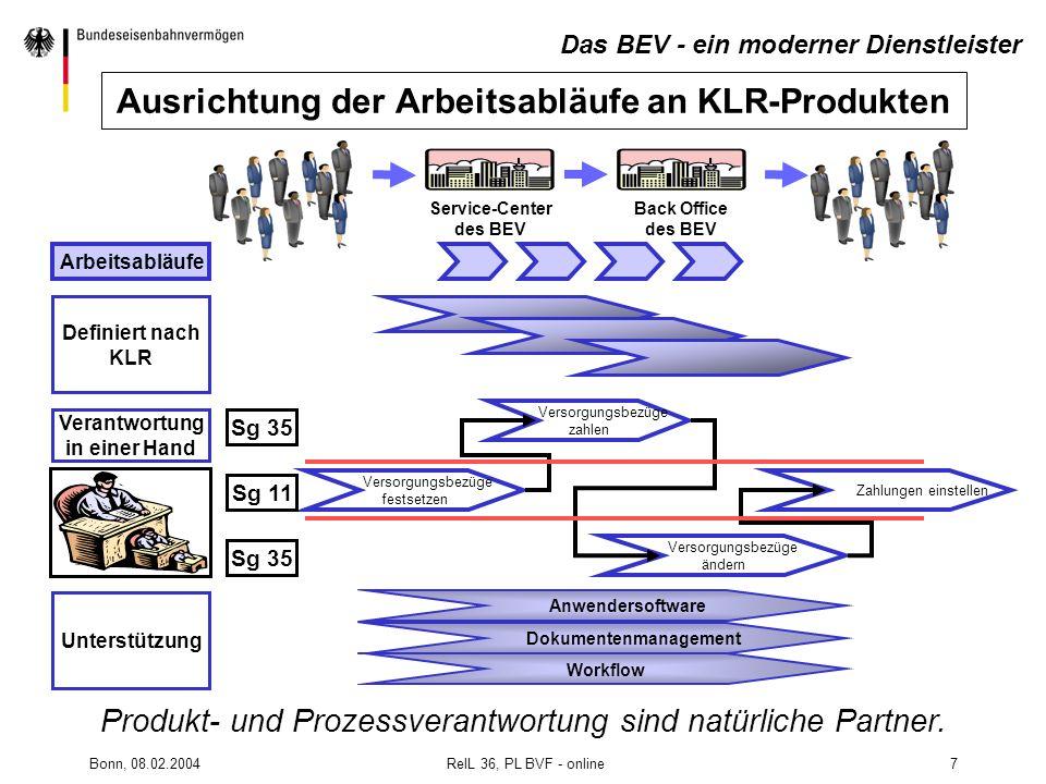 Bonn, 08.02.2004 RelL 36, PL BVF - online7 Arbeitsabläufe Versorgungsbezüge festsetzen Versorgungsbezüge zahlen Versorgungsbezüge ändern Zahlungen ein