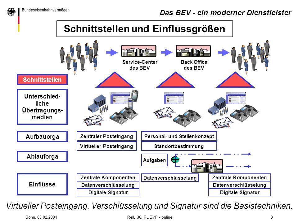 Bonn, 08.02.2004 RelL 36, PL BVF - online8 Schnittstellen Unterschied- liche Übertragungs- medien Aufbauorga Personal- und Stellenkonzept Standortbest
