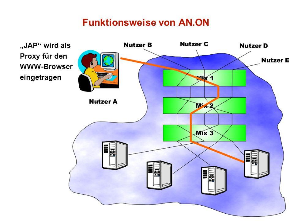 Dr. Johann Bizer 8 Funktionsweise von AN.ON JAP wird als Proxy für den WWW-Browser eingetragen