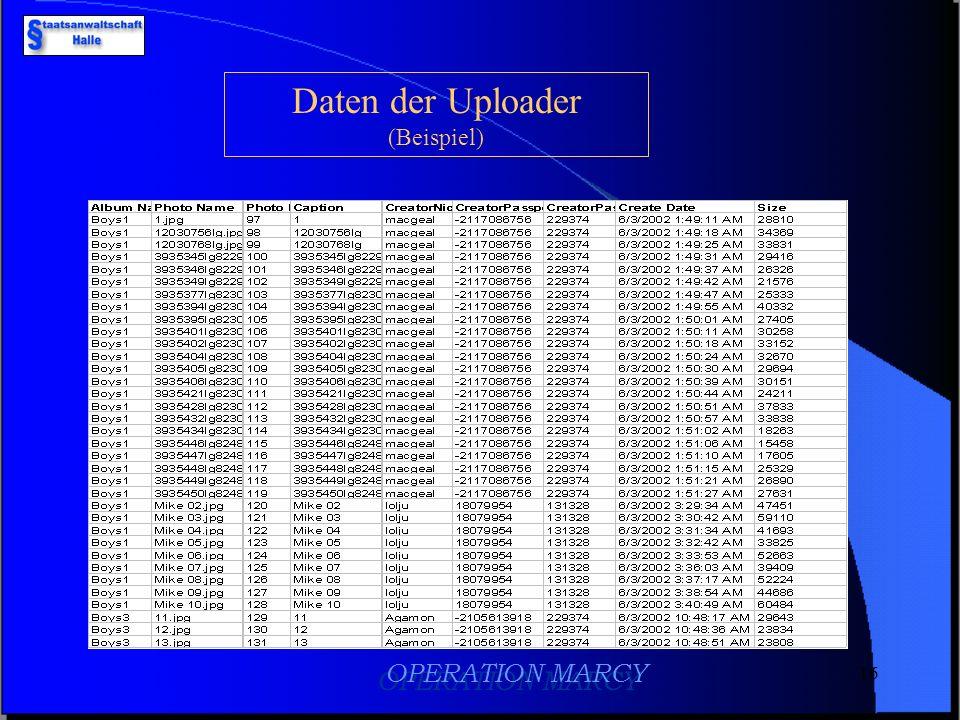 15 OPERATION MARCY Status- und Nutzerdaten (Beispiel)