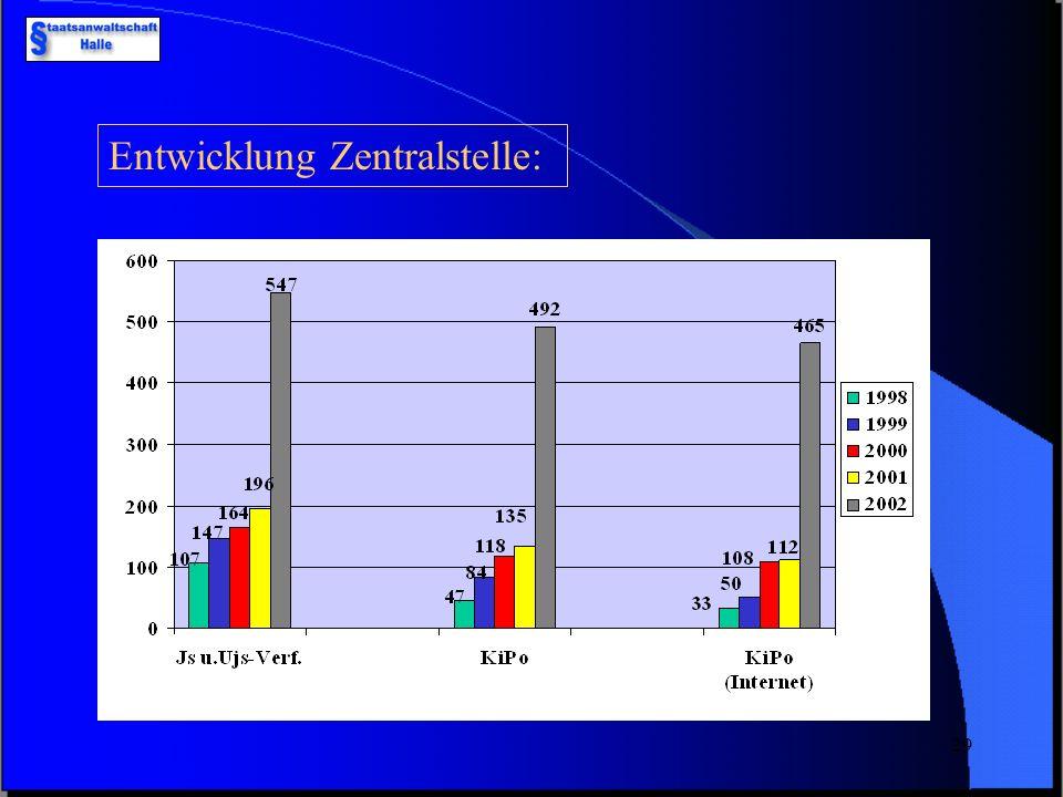 28 2002: 57 488 Fälle 2003: 59 691 Fälle 2002 Aufklärung: 50 % 2003Aufklärung: 46,7 % Computerkriminalität- Deutschland +3,4 % -3,3 %