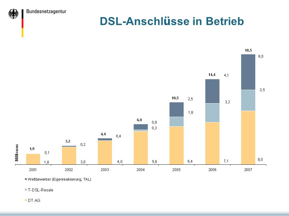 DSL-Anschl ü sse in Betrieb