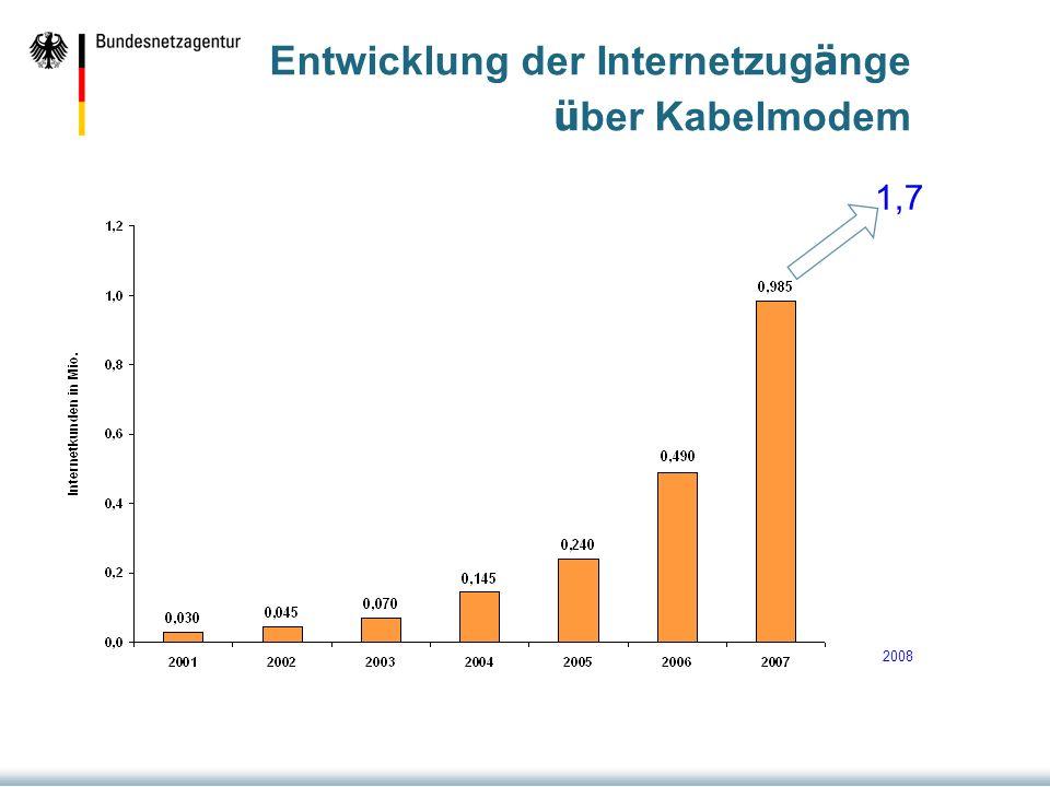 Entwicklung der Internetzug ä nge ü ber Kabelmodem 2008 1,7