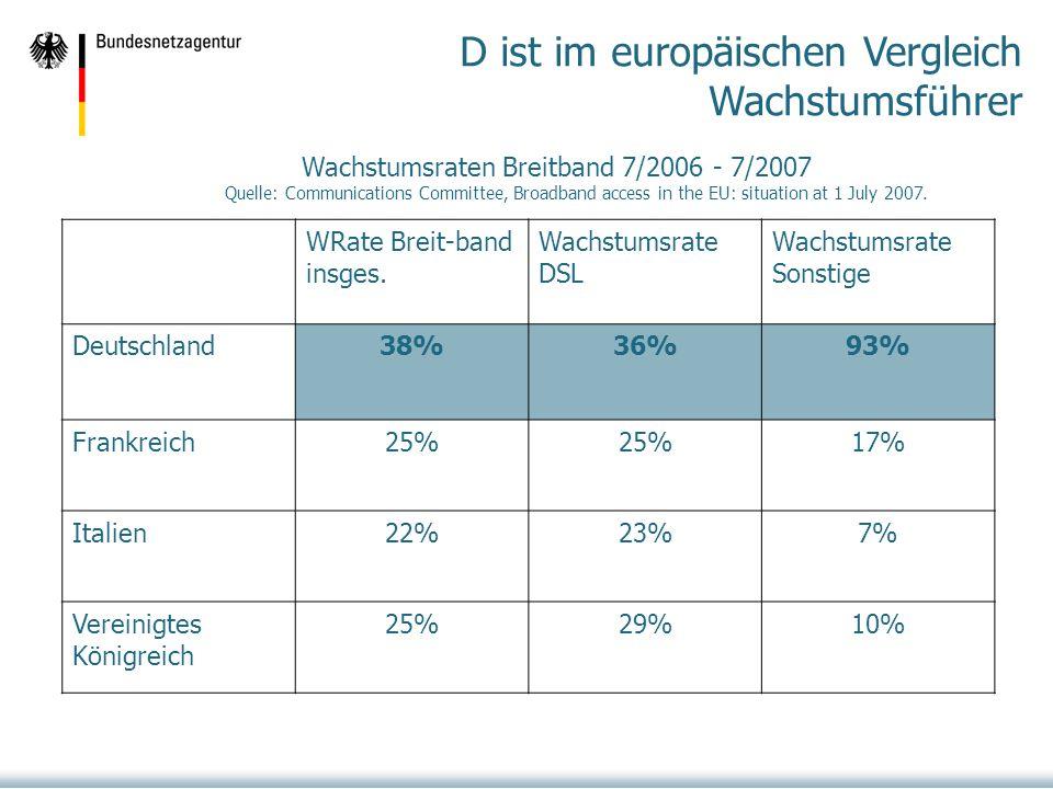 D ist im europäischen Vergleich Wachstumsführer WRate Breit-band insges.