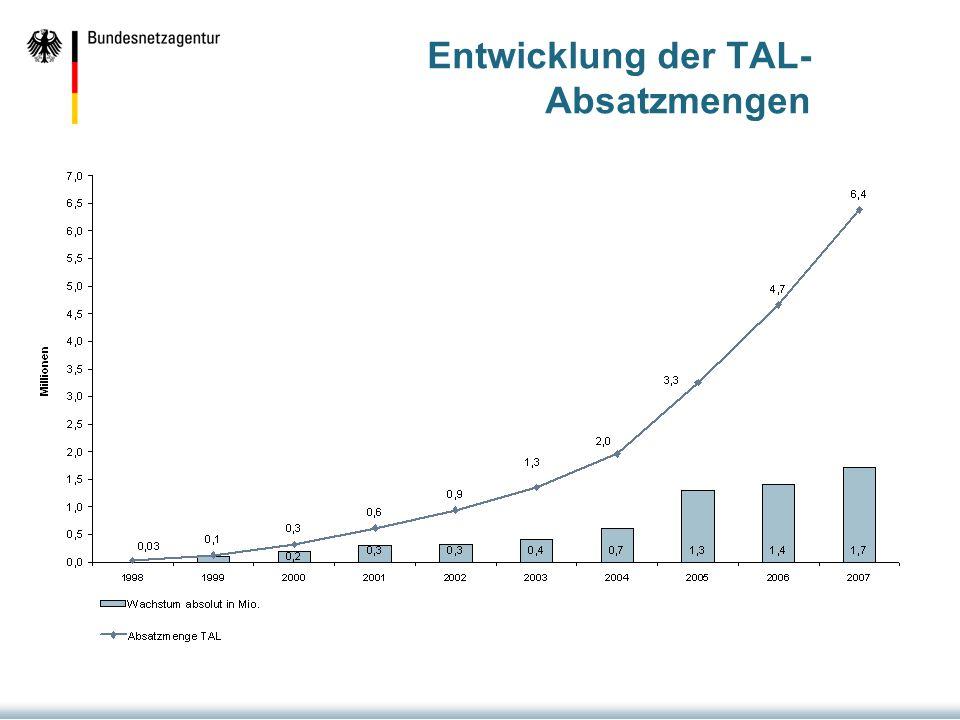 Entwicklung der TAL- Absatzmengen