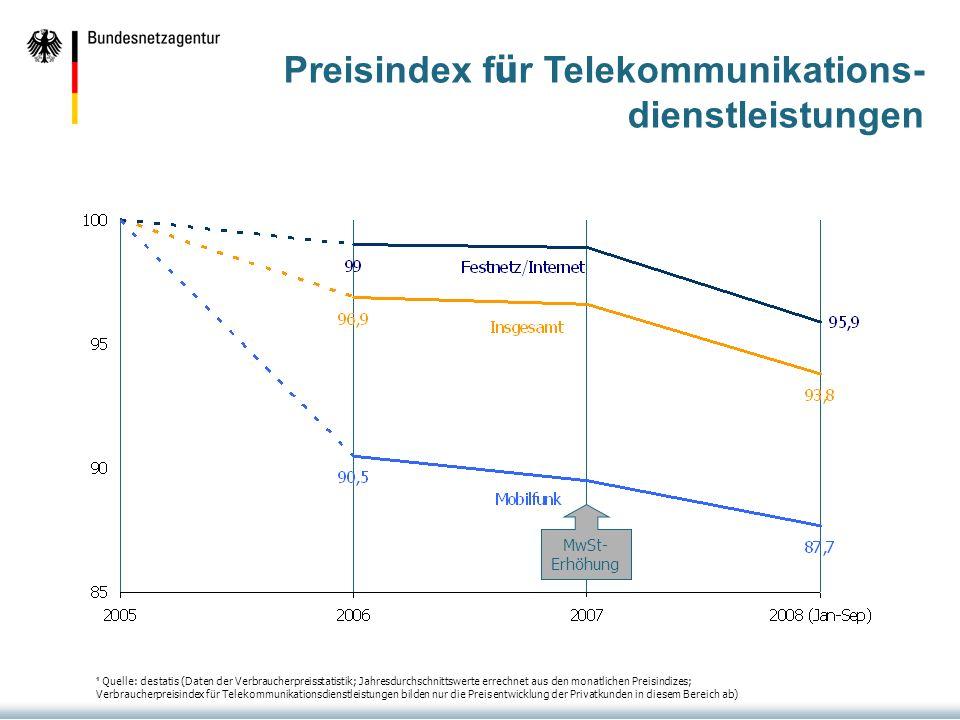 Preisindex f ü r Telekommunikations- dienstleistungen MwSt- Erhöhung ¹ Quelle: destatis (Daten der Verbraucherpreisstatistik; Jahresdurchschnittswerte errechnet aus den monatlichen Preisindizes; Verbraucherpreisindex für Telekommunikationsdienstleistungen bilden nur die Preisentwicklung der Privatkunden in diesem Bereich ab)