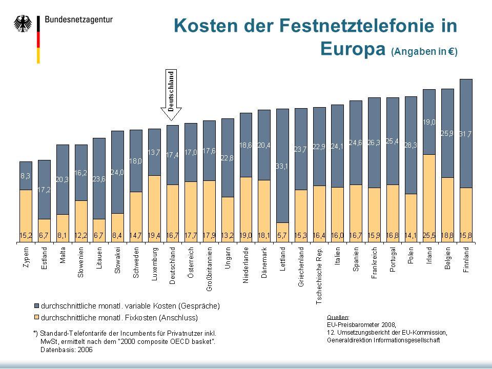 Kosten der Festnetztelefonie in Europa (Angaben in )