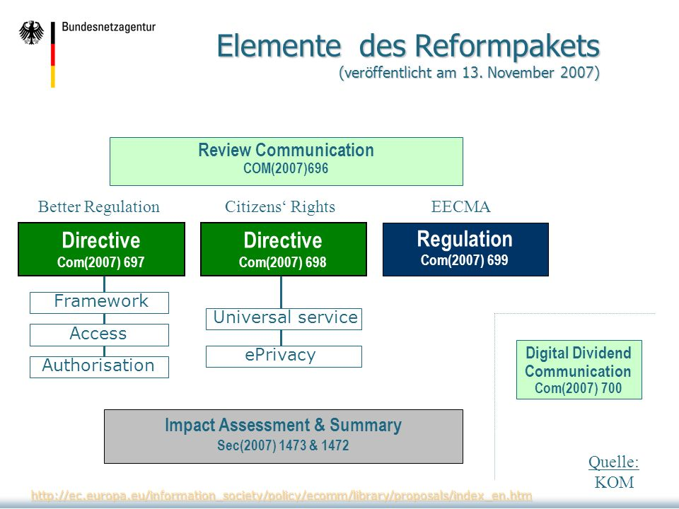 Review Communication COM(2007)696 Elemente des Reformpakets (veröffentlicht am 13. November 2007) Regulation Com(2007) 699 Digital Dividend Communicat