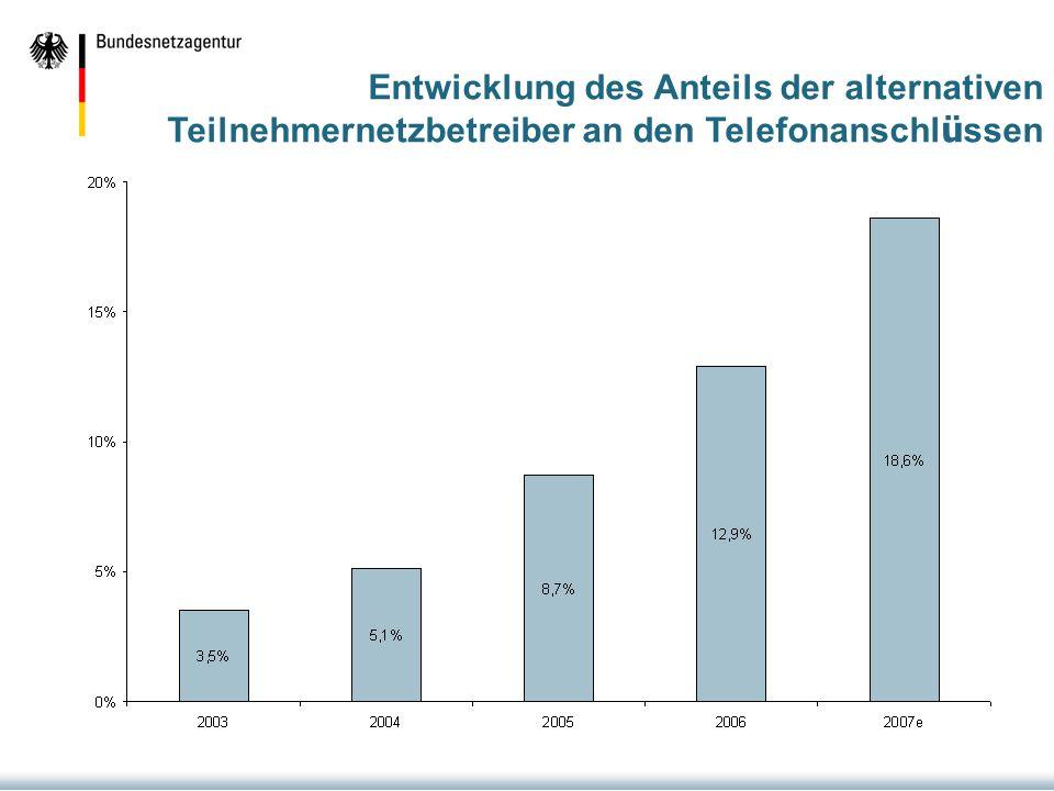 Entwicklung des Anteils der alternativen Teilnehmernetzbetreiber an den Telefonanschl ü ssen