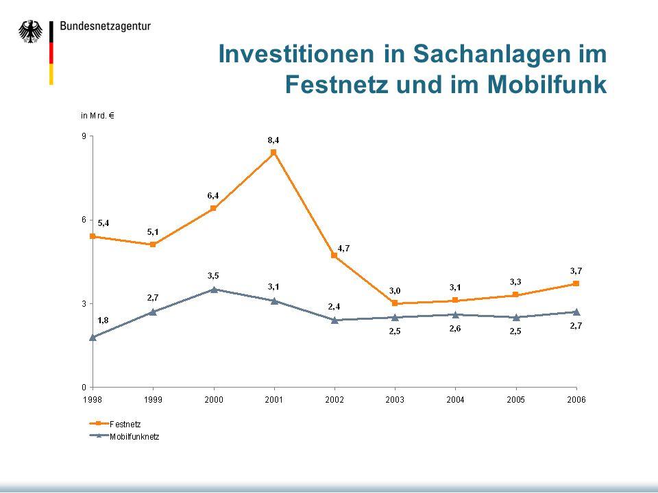 Investitionen in Sachanlagen im Festnetz und im Mobilfunk
