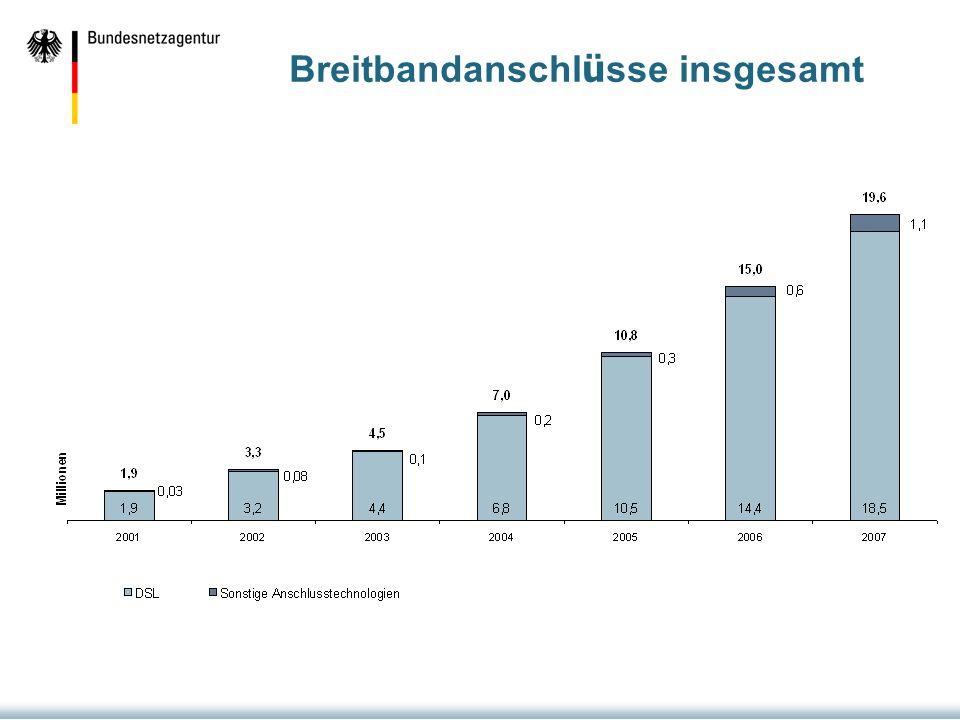 Vorleistungsprodukte (Zugangsleistungen) 1) 1) As of July 2008