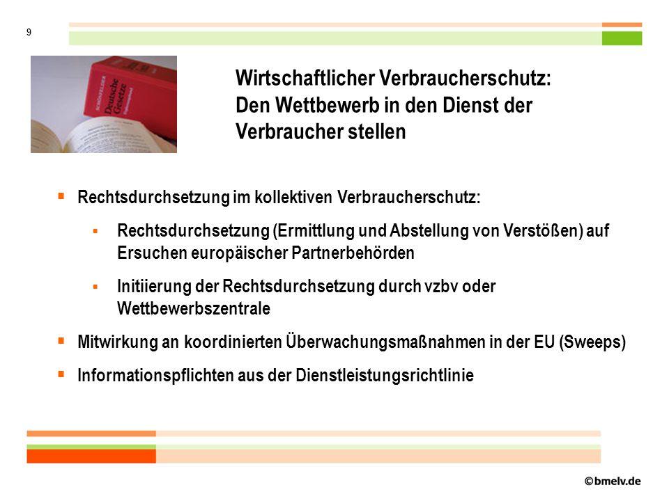 9 Wirtschaftlicher Verbraucherschutz: Den Wettbewerb in den Dienst der Verbraucher stellen Rechtsdurchsetzung im kollektiven Verbraucherschutz: Rechtsdurchsetzung (Ermittlung und Abstellung von Verstößen) auf Ersuchen europäischer Partnerbehörden Initiierung der Rechtsdurchsetzung durch vzbv oder Wettbewerbszentrale Mitwirkung an koordinierten Überwachungsmaßnahmen in der EU (Sweeps) Informationspflichten aus der Dienstleistungsrichtlinie