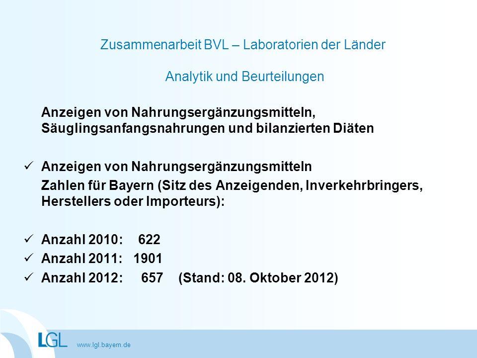 www.lgl.bayern.de Zusammenarbeit BVL – Laboratorien der Länder Analytik und Beurteilungen Anzeigen von Nahrungsergänzungsmitteln, Säuglingsanfangsnahr