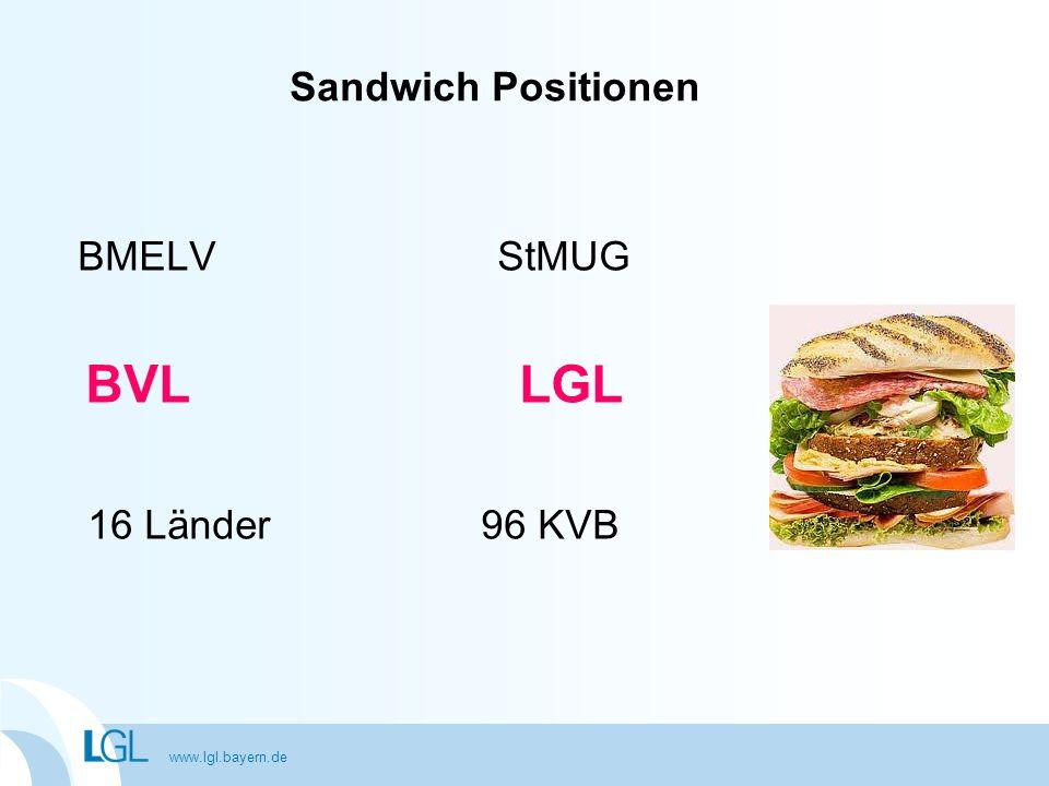 www.lgl.bayern.de BMELVStMUG BVL LGL 16 Länder 96 KVB Sandwich Positionen