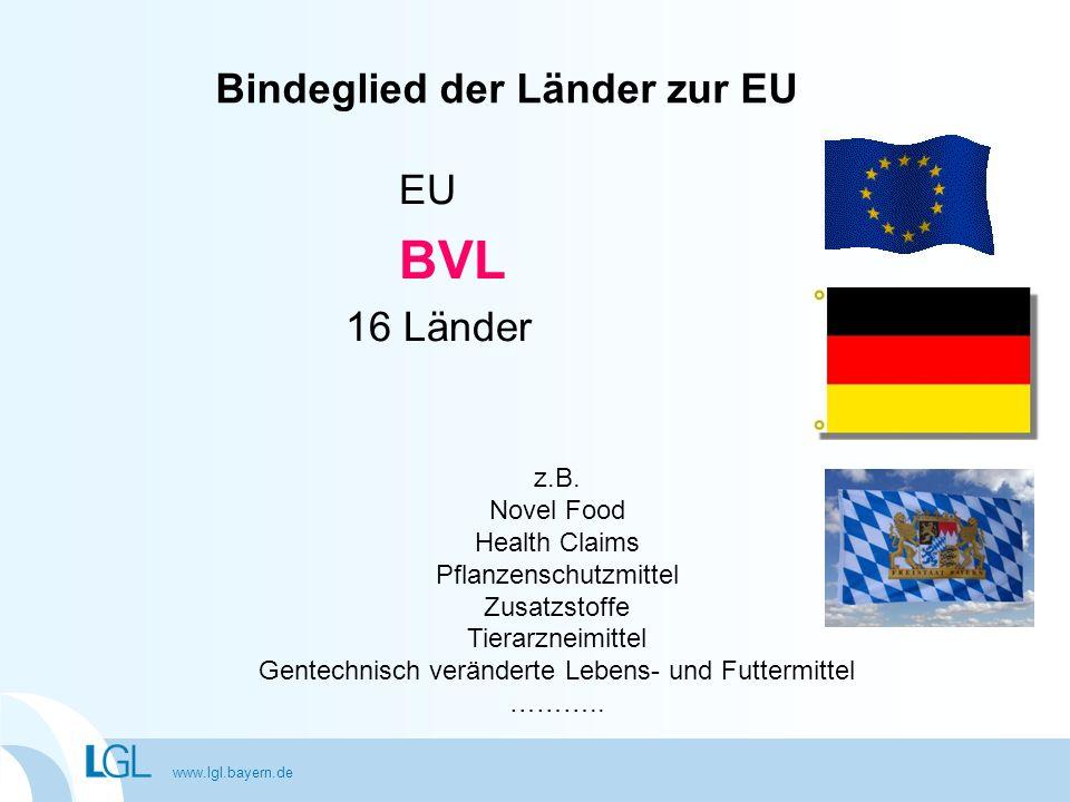 www.lgl.bayern.de EU BVL 16 Länder Bindeglied der Länder zur EU z.B. Novel Food Health Claims Pflanzenschutzmittel Zusatzstoffe Tierarzneimittel Gente