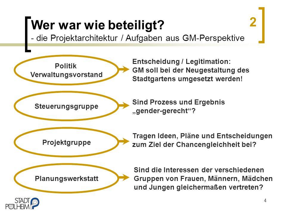 4 Wer war wie beteiligt? - die Projektarchitektur / Aufgaben aus GM-Perspektive Steuerungsgruppe Projektgruppe Planungswerkstatt Politik Verwaltungsvo