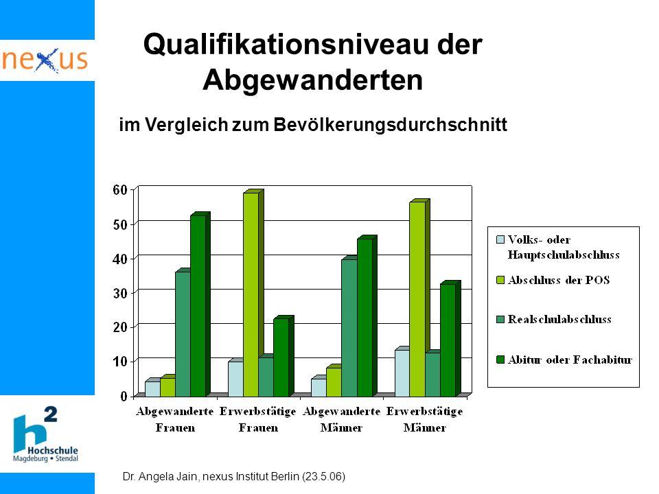 Dr. Angela Jain, nexus Institut Berlin (23.5.06) Qualifikationsniveau der Abgewanderten im Vergleich zum Bevölkerungsdurchschnitt