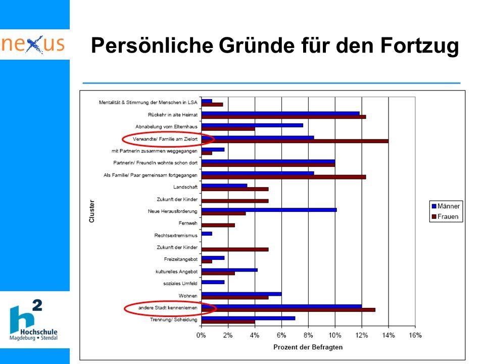 Dr. Angela Jain, nexus Institut Berlin (23.5.06) Persönliche Gründe für den Fortzug