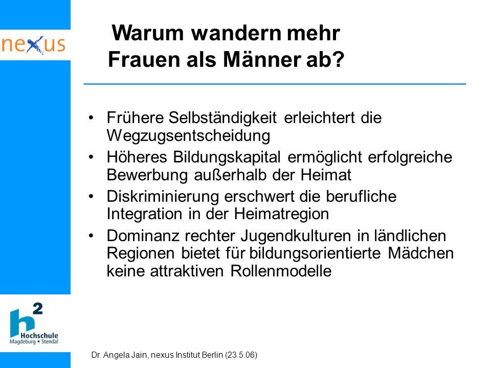 Dr. Angela Jain, nexus Institut Berlin (23.5.06) Warum wandern mehr Frauen als Männer ab? Frühere Selbständigkeit erleichtert die Wegzugsentscheidung