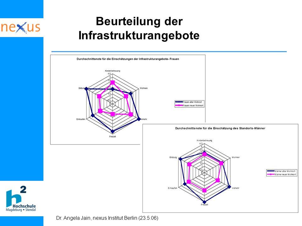 Dr. Angela Jain, nexus Institut Berlin (23.5.06) Beurteilung der Infrastrukturangebote