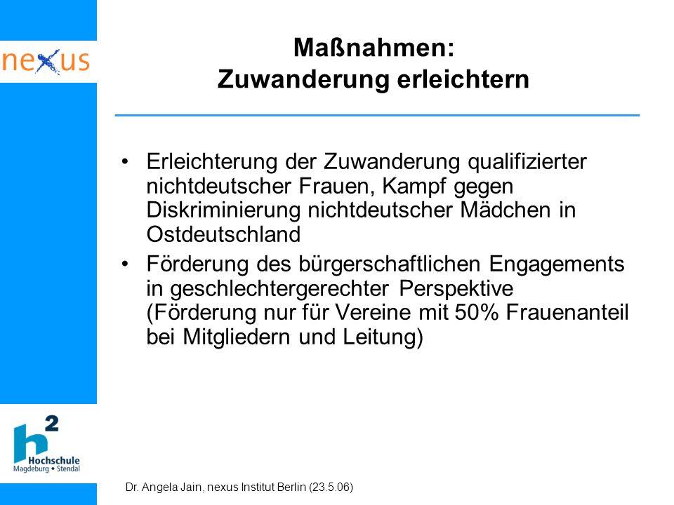 Dr. Angela Jain, nexus Institut Berlin (23.5.06) Maßnahmen: Zuwanderung erleichtern Erleichterung der Zuwanderung qualifizierter nichtdeutscher Frauen