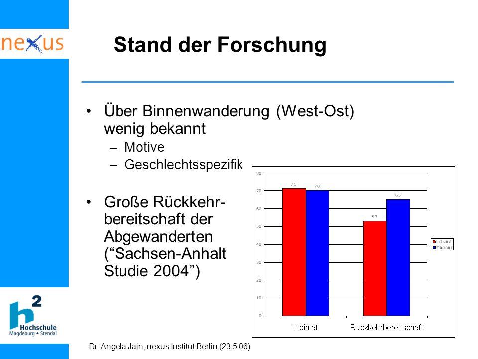 Dr. Angela Jain, nexus Institut Berlin (23.5.06) Stand der Forschung Über Binnenwanderung (West-Ost) wenig bekannt –Motive –Geschlechtsspezifik Große