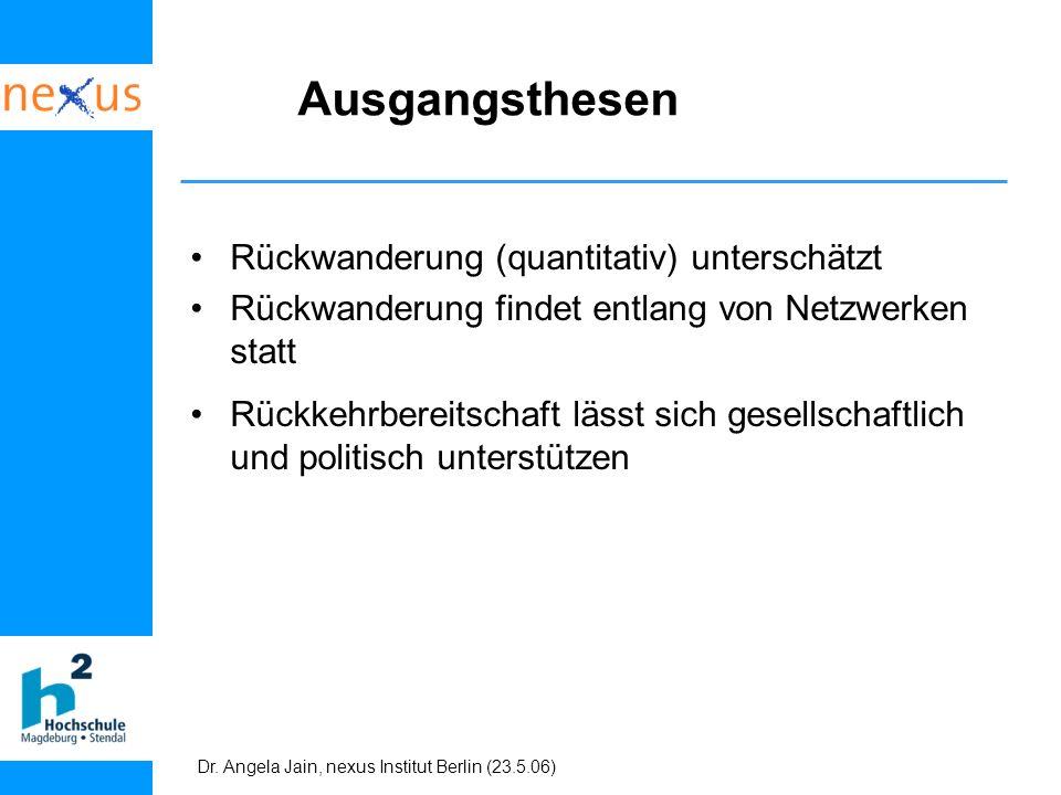 Dr. Angela Jain, nexus Institut Berlin (23.5.06) Ausgangsthesen Rückwanderung (quantitativ) unterschätzt Rückwanderung findet entlang von Netzwerken s