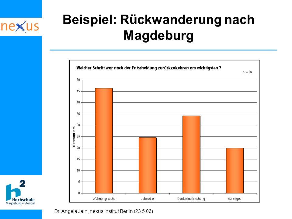 Dr. Angela Jain, nexus Institut Berlin (23.5.06) Beispiel: Rückwanderung nach Magdeburg